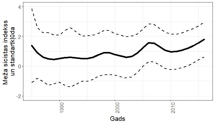 Meža sicistas populācijas pārmaiņu indekss